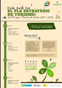 thumbnail of Infografia Pla Estrategic Turisme Lleida_v10